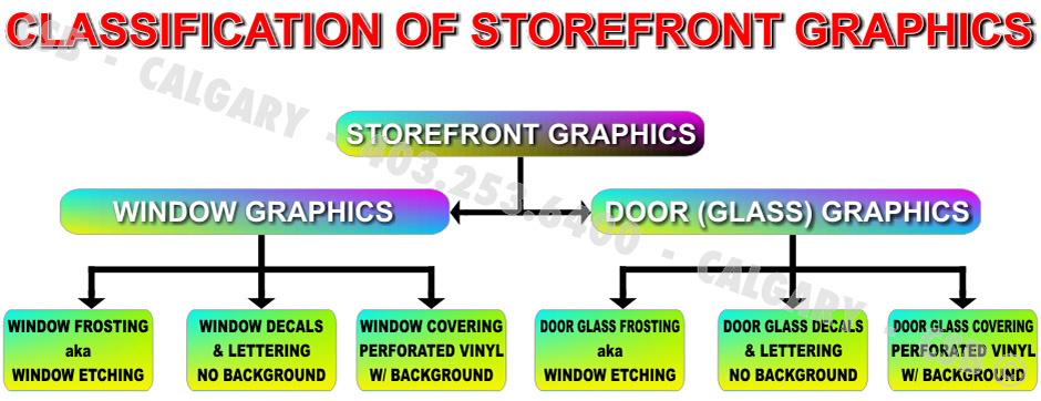 Classification Of Storefront Graphics